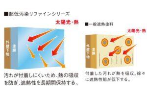 超低汚染リファインシリーズの遮熱保持性